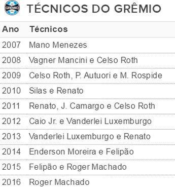 Grêmio tabela técnicos (Foto: reprodução)