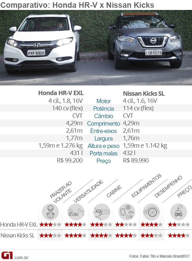 nissan kicks x honda hr v comparativo. Black Bedroom Furniture Sets. Home Design Ideas