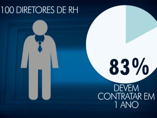 Maiorias dos diretores de empresas vai contratar em 2017 (Foto: Reprodução / EPTV)