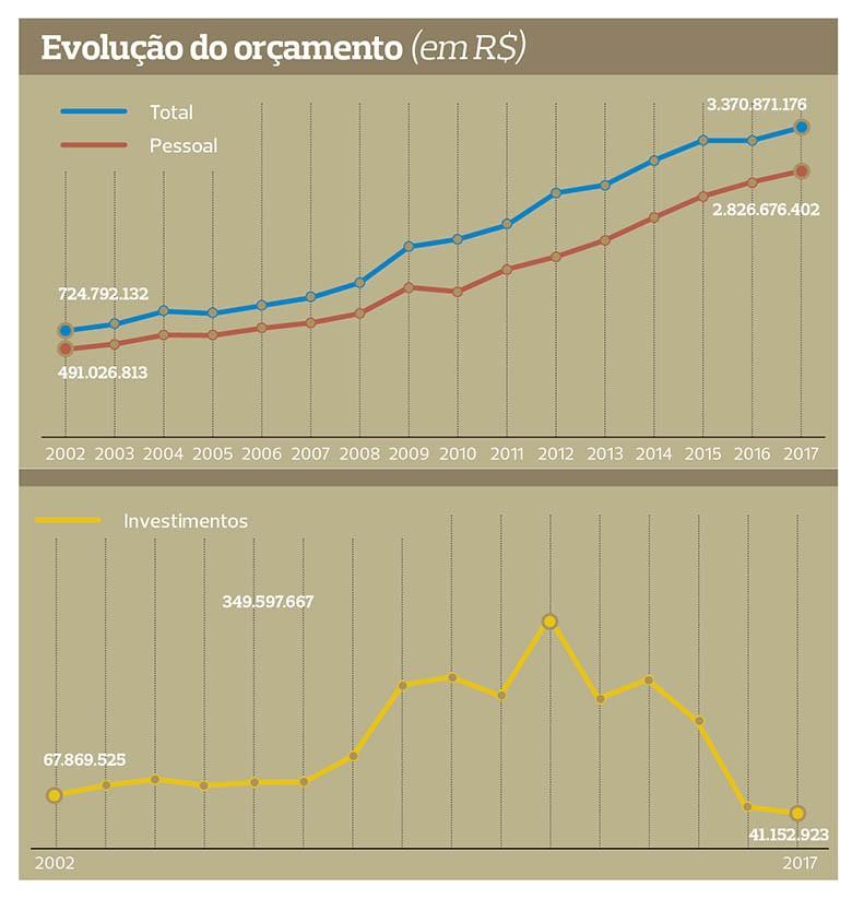 grafico-embrapa-crise-na-pesquisa-380 (Foto: Editora Globo)