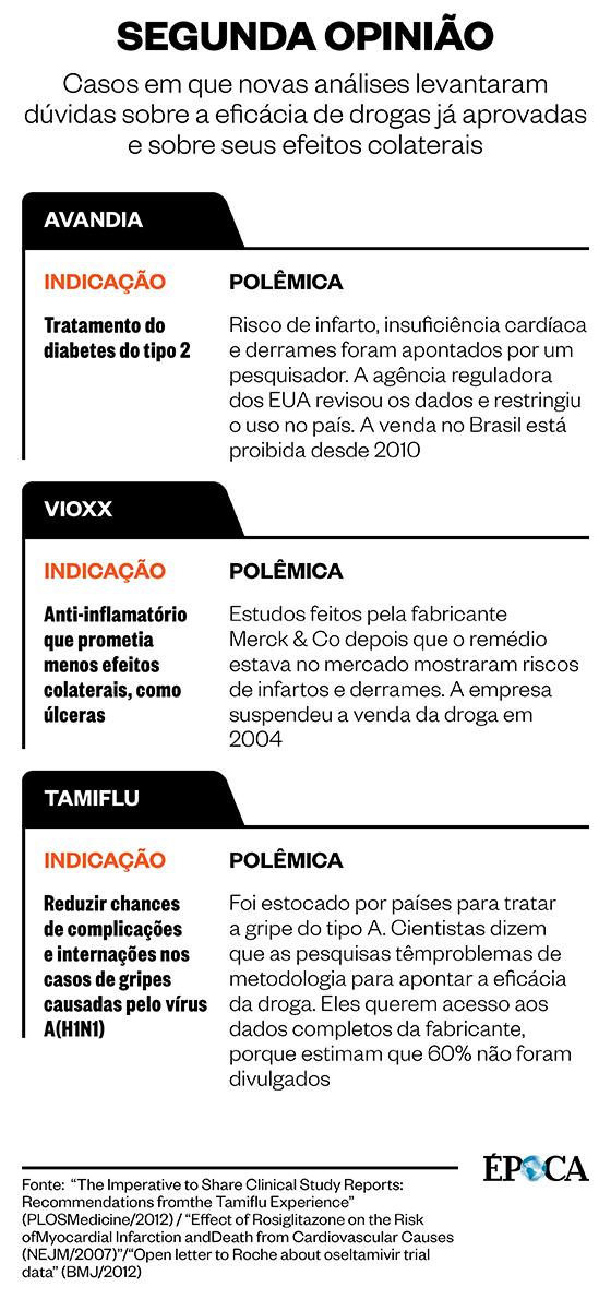 Quadro com as controvérsias sobre a eficácia e a segurança dos medicamentos Avandia, Vioxx e Tamiflu (Foto: ÉPOCA)