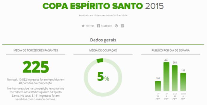 Copa Espírito Santo 2105 tem público 26,5% menor que a edição de 2014 (Foto: GloboEsporte.com)