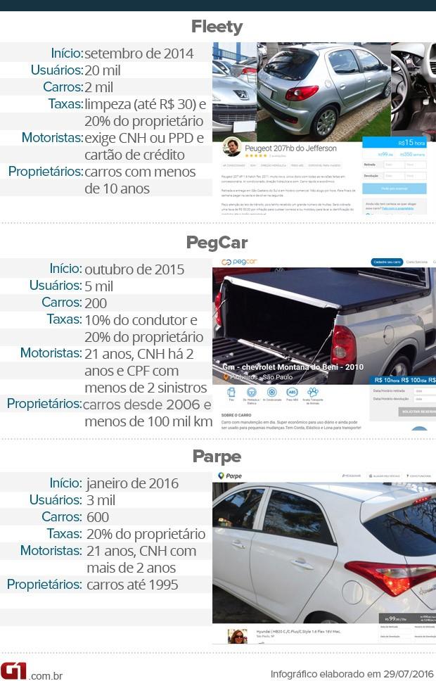Carros compartilhados: Fleety, Pegcar e Parpe (Foto: Arte/G1)