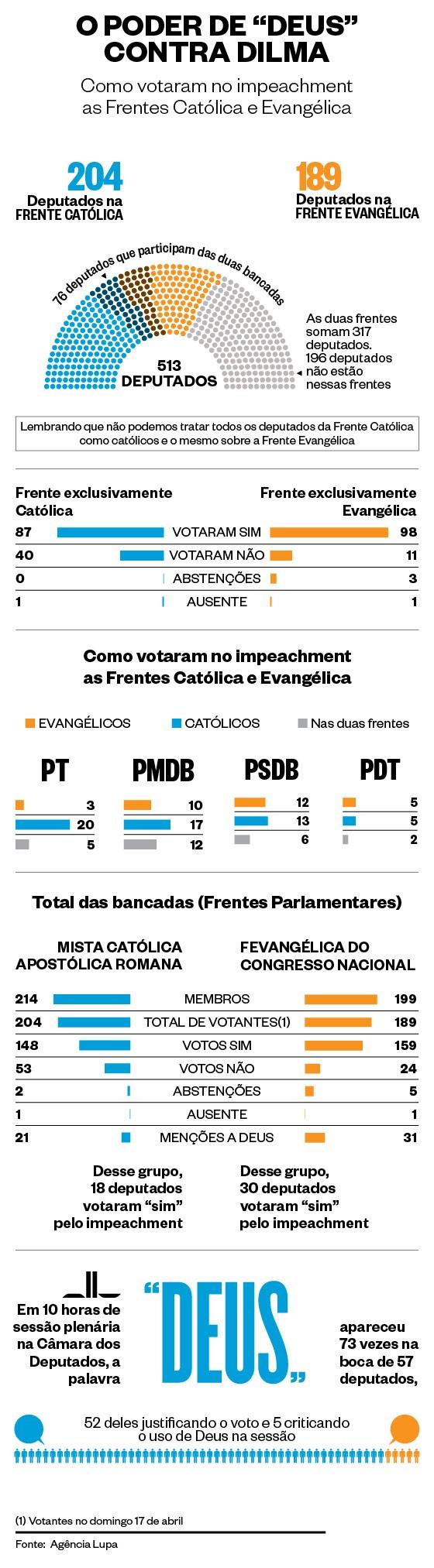 Votação impeachment Câmara (Foto: Editoria de Arte)