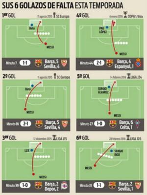 Infográfico Messi faltas Sport