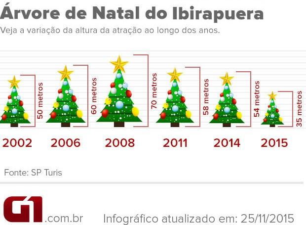 Árvore de Natal do Ibirapuera (Foto: Editoria de Arte/G1)