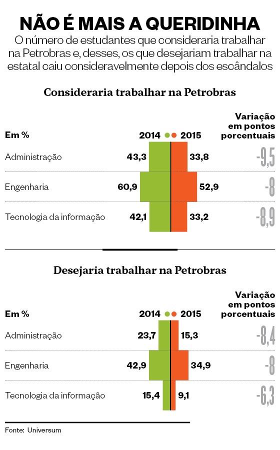 Infográfico sobre estudantes trabalharem na Petrobras  (Foto: Marco Vergotti)