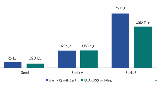 Investimentos Brasil x EUA (Foto: Endeavor Brasil)