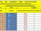 Planilha contabiliza perdas em repasse dos royalties em relação à 2014