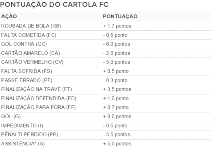 Pontuação do Cartola FC (Foto: arte)