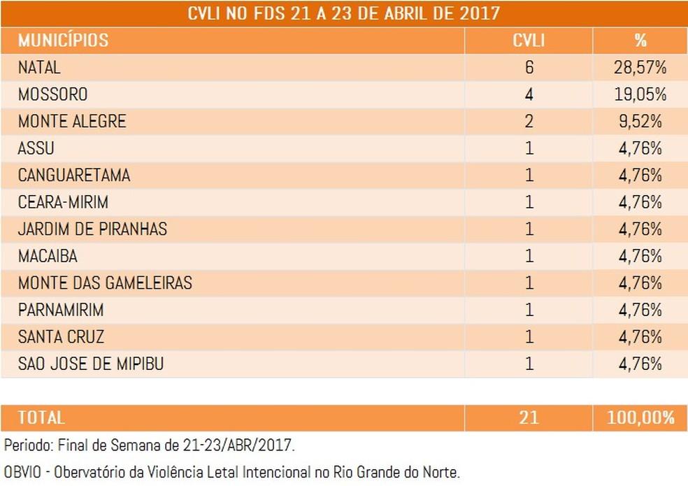 Mortes organizadas por município (Foto: Divulgação/OBVIO)