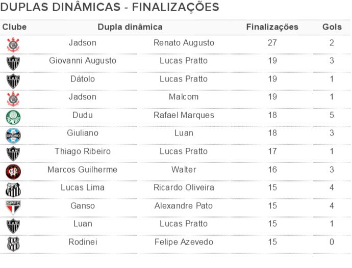 Duplas dinâmicas com maior número de finalizações após a rodada #38 (Foto: GloboEsporte.com)