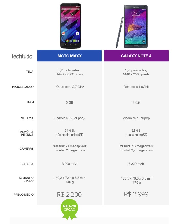 Galaxy Note 4 vs Moto Maxx (Foto: Arte/TechTudo)