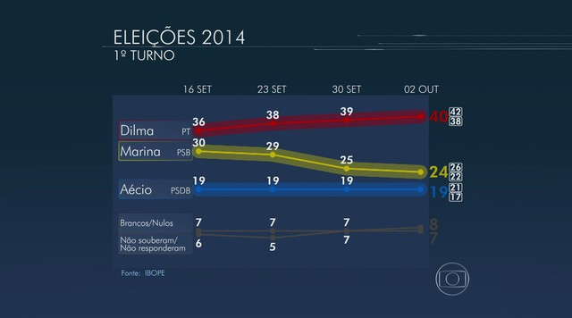 Ibope divulga nova pesquisa de intenções de voto para presidente da República