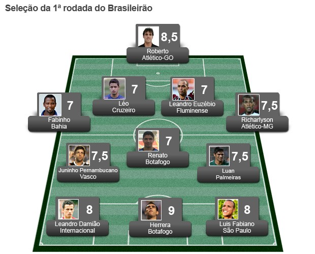 Sele&#231;&#227;o Rodada 1 (Foto: Globoesporte.com)