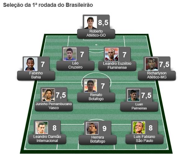 Seleção Rodada 1 (Foto: Globoesporte.com)