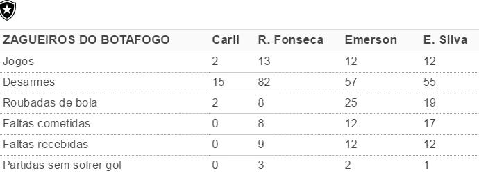Tabela Botafogo (Foto: GloboEsporte.com)