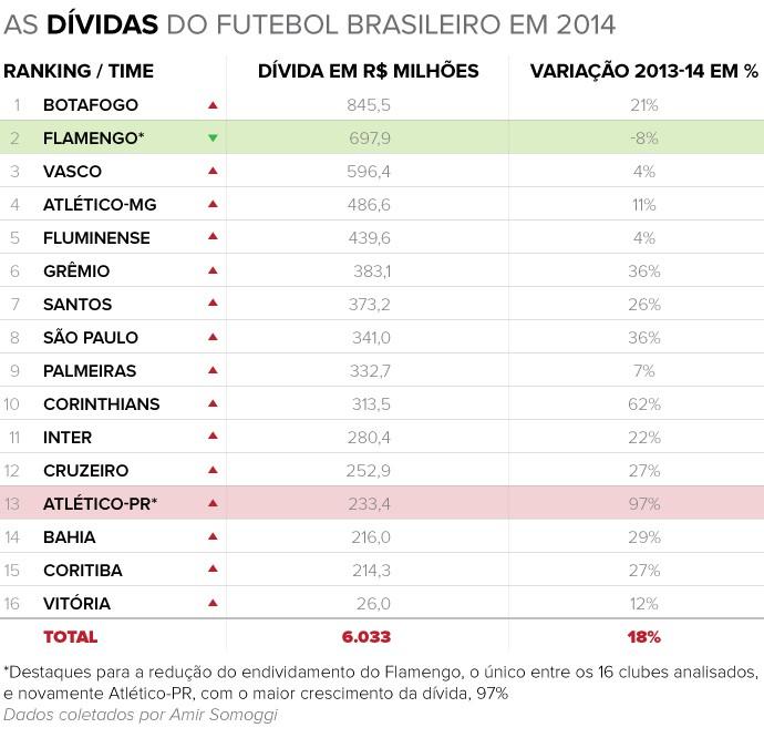 Info DIVIDAS 2014 b (Foto: infoesporte)