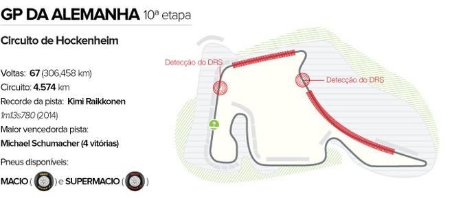 INFO - Circuito GP da Alemanha Hockenheim (Foto: Editoria de Arte)