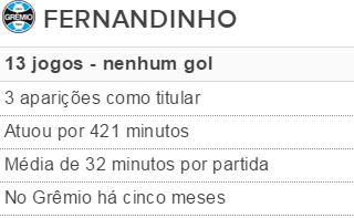 Fernandinho Tabela  (Foto: Reprodução)