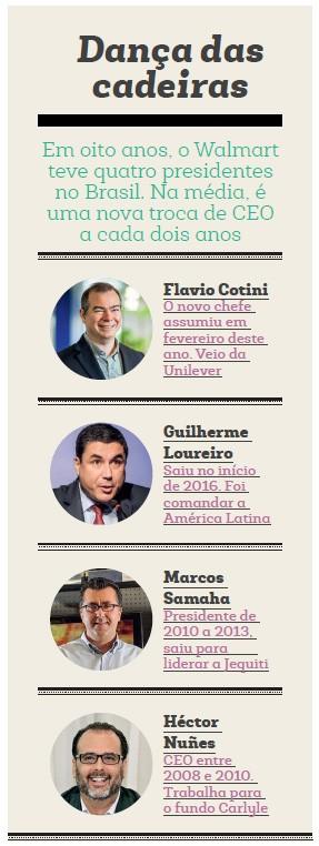 Empresa;Consumo;Walmart;Dança das cadeiras;presidentes (Foto: Felipe Gombossy, O Globo)