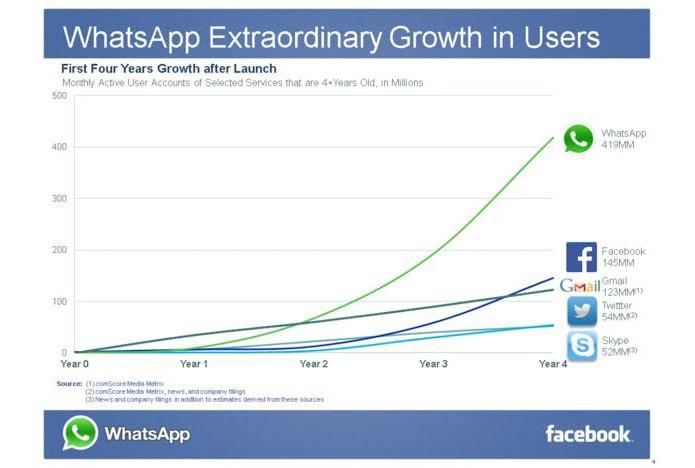 Whatsapp cresceu mais que Skype, Twitter, Gmail e o próprio Facebook nos primeiros quatro anos de existência (Foto: Reprodução/Facebook)