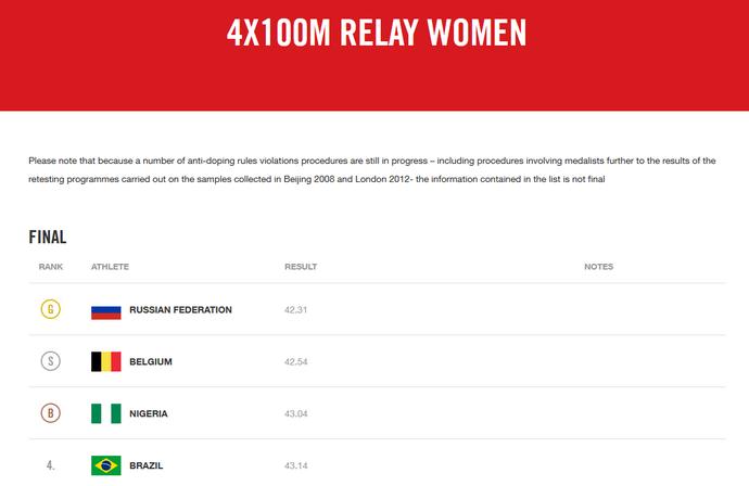 O site oficial dos Jogos de Pequim com o resultado do revezamento feminino (Foto: Reprodução Internet)