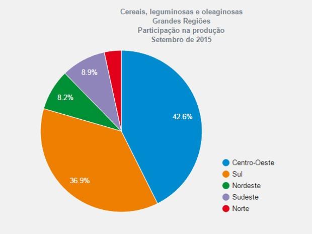 Produção de grãos - participação das regiões (Foto: Reprodução/IBGE)