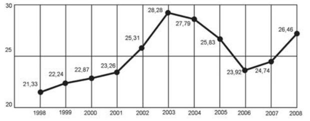 Centro de Estudos Avançados em Economia Aplicada (CEPEA). Almanaque abril 2010. São Paulo: Abril, ano 36 (adaptado). (Foto: Reprodução/Enem)