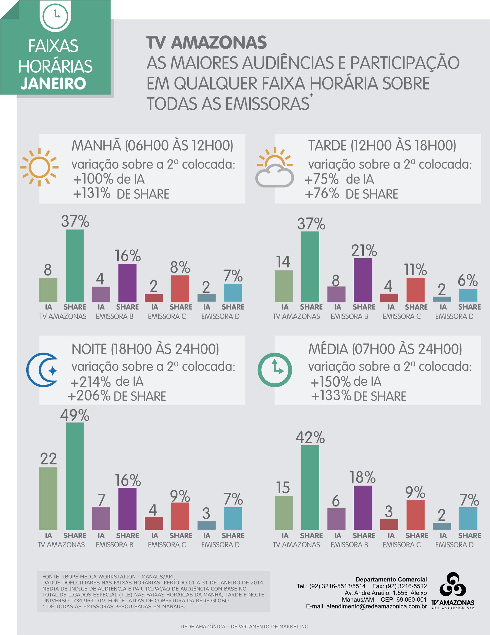 TV Amazonas: audiências por faixas horárias no mês de janeiro/2014 (Foto: TV Amazonas)