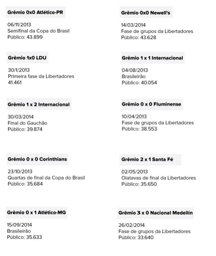 grêmio tabela libertadores (Foto: Editoria de Arte/Globoesporte.com)