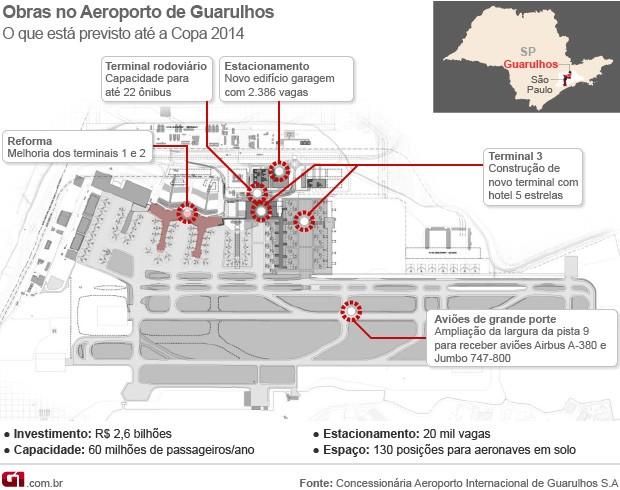 Obras no aeroporto de Cumbica (Foto: Arte/G1)