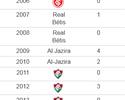 Com seis gols em seis jogos, Sobis  tem o melhor início de ano da carreira