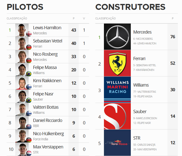 Classificação de Pilotos e Equipes da Fórmula 1 2015 (Foto: GloboEsporte.com)