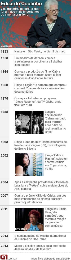 Vale este: Cronologia de Eduardo Coutinho  (Foto: Arte/G1)
