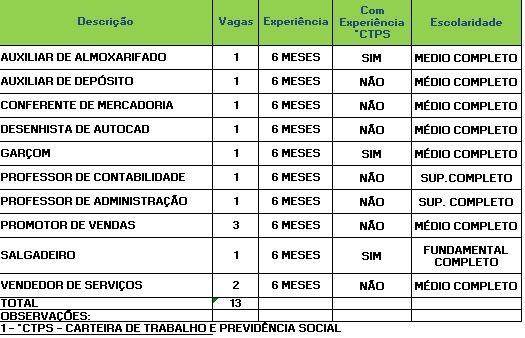 Sine oferece 13 vagas para Rio Branco nesta terça-feira (29) (Foto: Divulgação/Sine)
