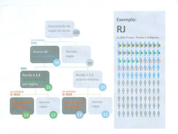 Exemplo de distribuição de vagas pela lei de cotas (Foto: Divulgação / MEC)