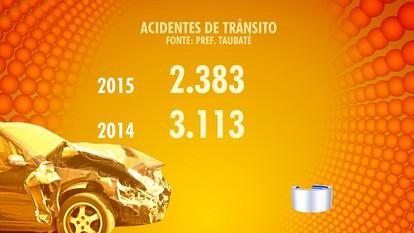 Número de acidentes de trânsito cai 23% em Taubaté, SP