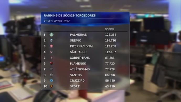 Lista dos 10 primeiros no ranking de sócio-torcedores (Foto: Reprodução SporTV)