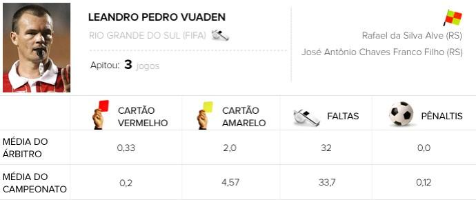 árbitro Leandro Pedro Vuaden - Fluminense x Santos (Foto: Editoria de Arte)