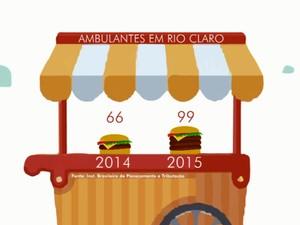 Número de ambulantes em Rio Claro cresceu 50% neste ano (Foto: Evandro de Oliveira/EPTV)