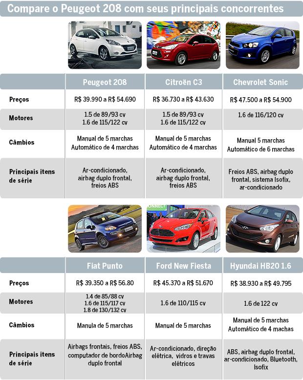Compare o Peugeot 208 com seus principais concorrentes (Foto: Autoesporte)