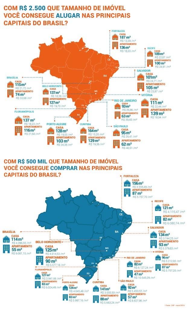 imoveis_compra_aluga_brasil (Foto: Divulgação/ZAP)