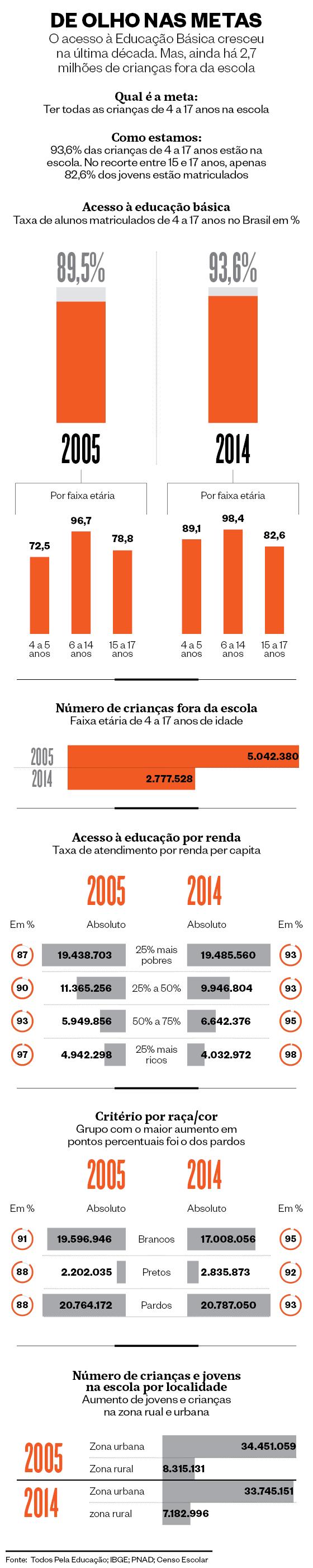 Metas da Educação (Foto: ÉPOCA)