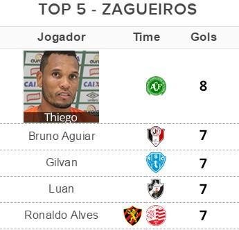 Tabela Top 5 - Zagueiros 2 (Foto: Globoesporte.com)