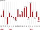 Investimentos de estatais caíram 21% em 2014, maior recuo em 20 anos