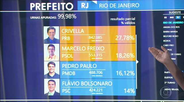 Crivella (PRB) e Freixo (PSOL) comemoram ida ao segundo turno no Rio