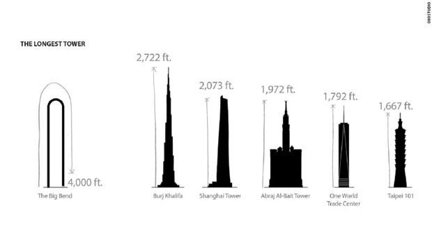 Edifício em formato de U promete ser o mais longo do mundo (Foto: Divulgação)