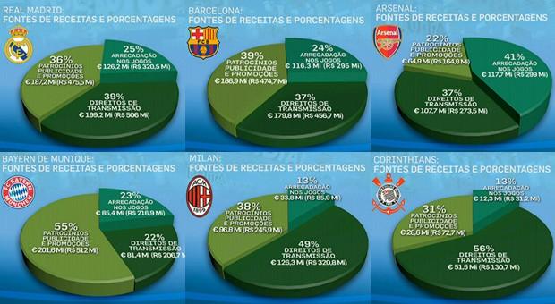 Gráficos mostram como é a arrecadação de seis clubes (Foto: Arte/SporTV)