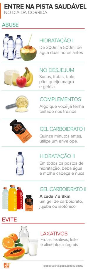 EuAtleta Meia maratona SP Nutrição Depois (Foto: Eu Atleta)